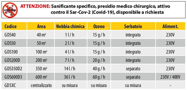 Tabella sanificatore GDS