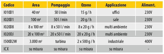 scheda-generatore-di-ozono